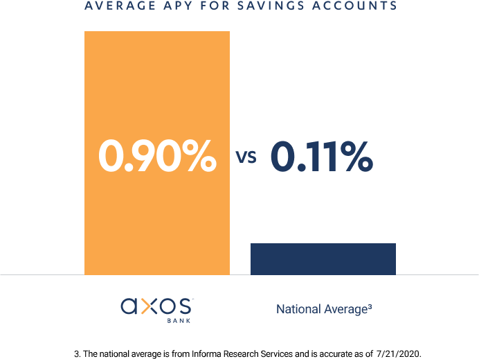 The average APY for savings accounts at Axos is 1.10% compared to the national average.