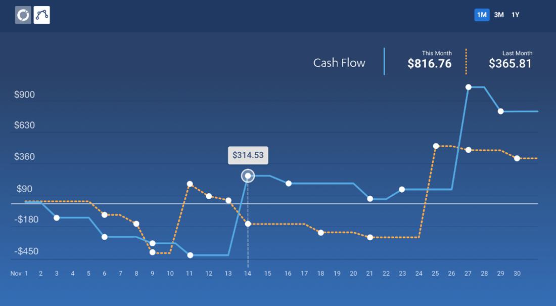 account chart